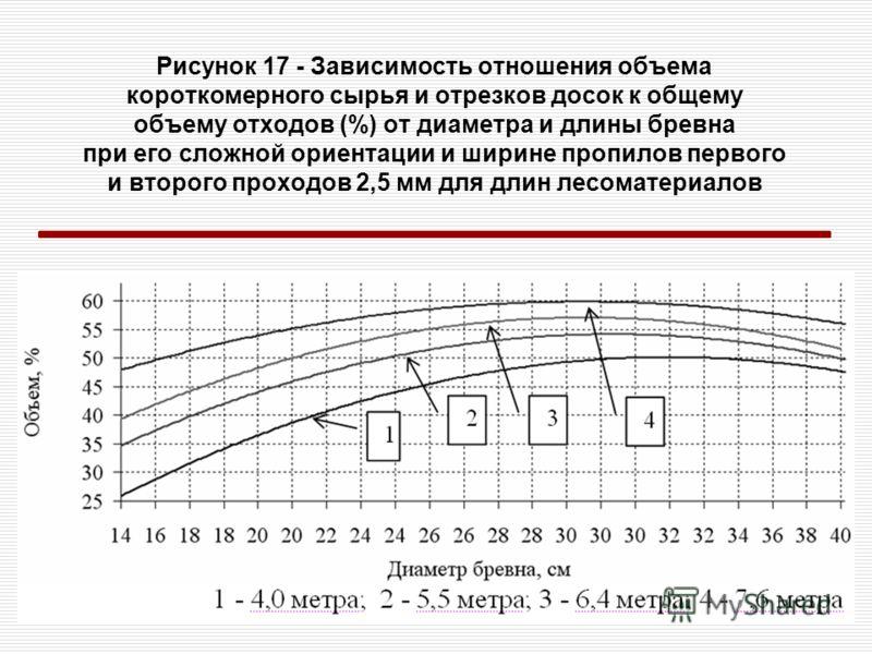 Рисунок 17 - Зависимость отношения объема короткомерного сырья и отрезков досок к общему объему отходов (%) от диаметра и длины бревна при его сложной ориентации и ширине пропилов первого и второго проходов 2,5 мм для длин лесоматериалов