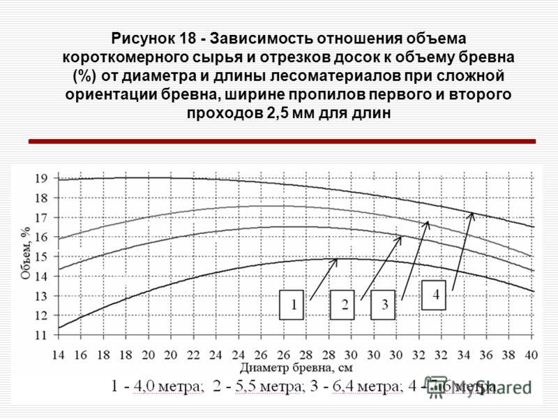 Рисунок 18 - Зависимость отношения объема короткомерного сырья и отрезков досок к объему бревна (%) от диаметра и длины лесоматериалов при сложной ориентации бревна, ширине пропилов первого и второго проходов 2,5 мм для длин