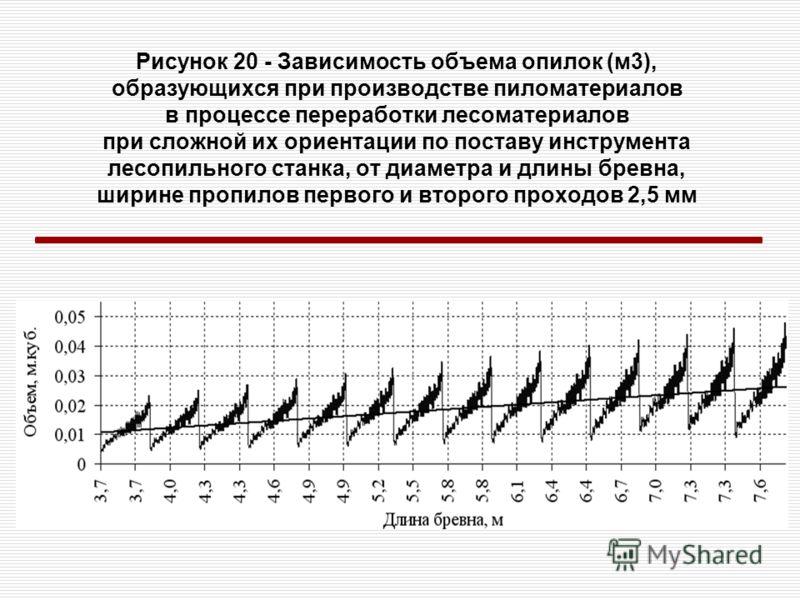 Рисунок 20 - Зависимость объема опилок (м3), образующихся при производстве пиломатериалов в процессе переработки лесоматериалов при сложной их ориентации по поставу инструмента лесопильного станка, от диаметра и длины бревна, ширине пропилов первого