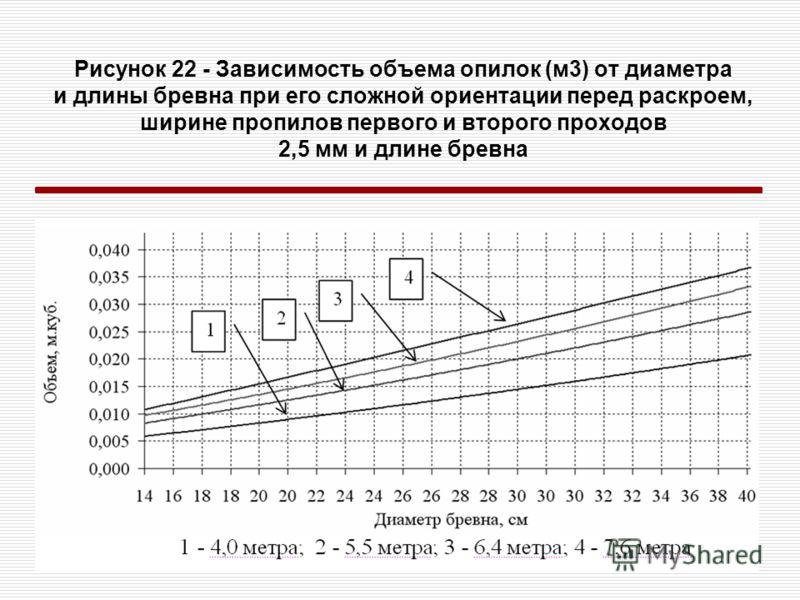 Рисунок 22 - Зависимость объема опилок (м3) от диаметра и длины бревна при его сложной ориентации перед раскроем, ширине пропилов первого и второго проходов 2,5 мм и длине бревна