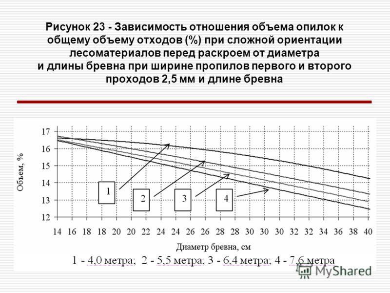 Рисунок 23 - Зависимость отношения объема опилок к общему объему отходов (%) при сложной ориентации лесоматериалов перед раскроем от диаметра и длины бревна при ширине пропилов первого и второго проходов 2,5 мм и длине бревна