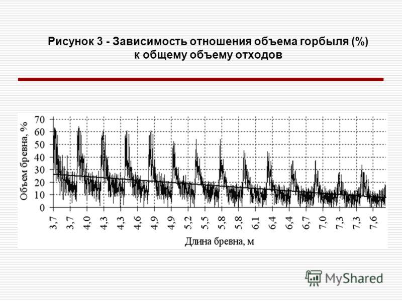Рисунок 3 - Зависимость отношения объема горбыля (%) к общему объему отходов
