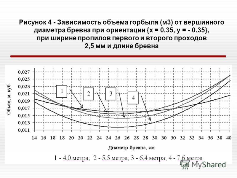 Рисунок 4 - Зависимость объема горбыля (м3) от вершинного диаметра бревна при ориентации {x = 0.35, y = - 0.35}, при ширине пропилов первого и второго проходов 2,5 мм и длине бревна