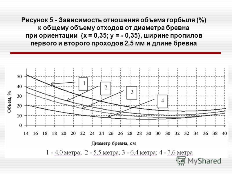 Рисунок 5 - Зависимость отношения объема горбыля (%) к общему объему отходов от диаметра бревна при ориентации {x = 0,35; y = - 0,35}, ширине пропилов первого и второго проходов 2,5 мм и длине бревна