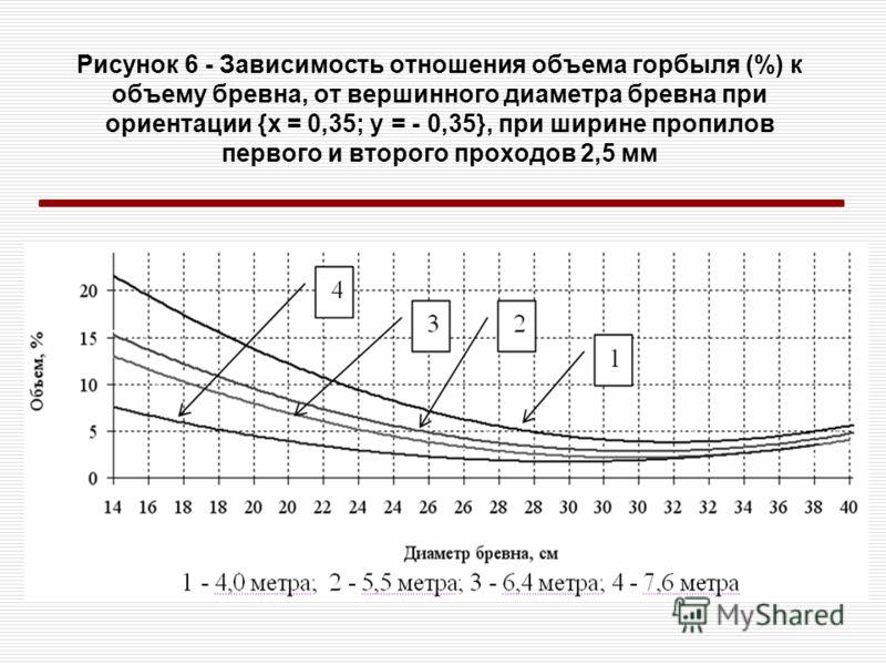 Рисунок 6 - Зависимость отношения объема горбыля (%) к объему бревна, от вершинного диаметра бревна при ориентации {x = 0,35; y = - 0,35}, при ширине пропилов первого и второго проходов 2,5 мм