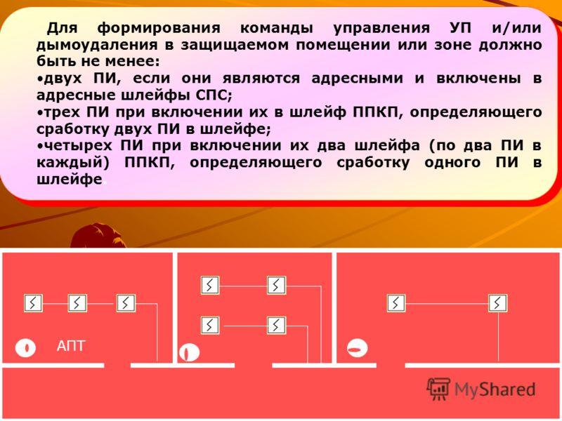 Управление УП, СО,ПДЗ Аппаратура СПС должна формировать команды на управление УП и/или дымоудаления и/или оповещения о пожаре не менее чем от двух ПИ одной группы или двух ПИ разных групп, размещаемых в одной зоне контроля. В этом случае каждую точку