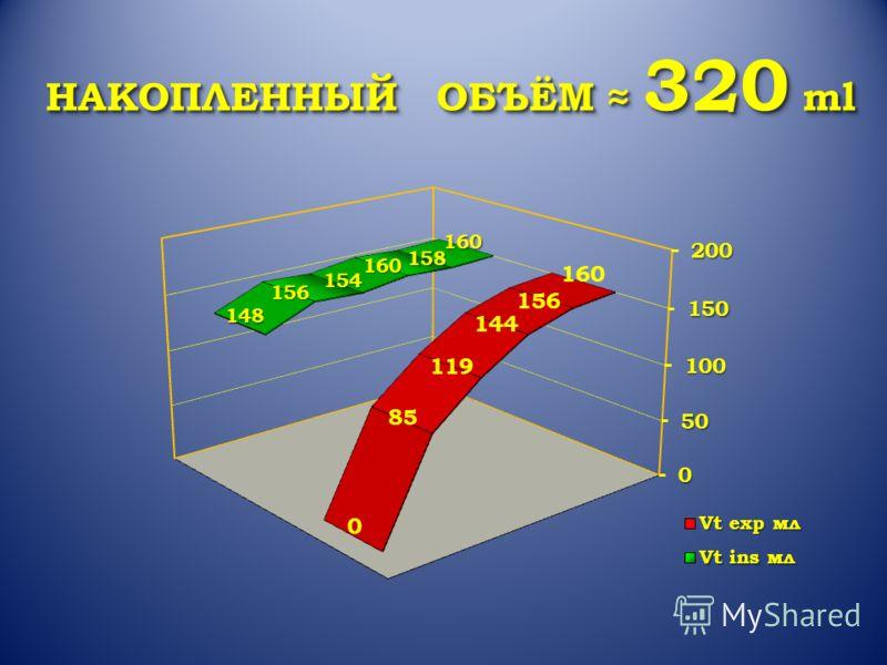 НАКОПЛЕННЫЙ ОБЪЁМ 320 ml