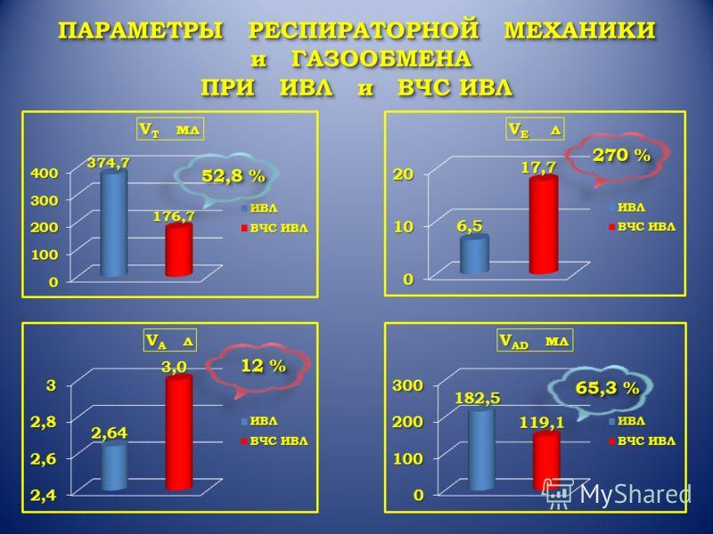ПАРАМЕТРЫ РЕСПИРАТОРНОЙ МЕХАНИКИ и ГАЗООБМЕНА и ГАЗООБМЕНА ПРИ ИВЛ и ВЧС ИВЛ ПАРАМЕТРЫ РЕСПИРАТОРНОЙ МЕХАНИКИ и ГАЗООБМЕНА и ГАЗООБМЕНА ПРИ ИВЛ и ВЧС ИВЛ 52,8 % 270 %