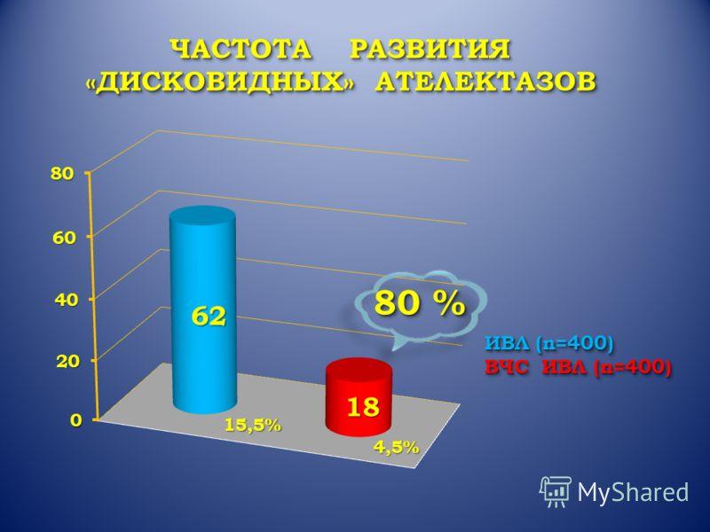 ИВЛ (n=400) ВЧС ИВЛ (n=400) ИВЛ (n=400) ВЧС ИВЛ (n=400) ЧАСТОТА РАЗВИТИЯ «ДИСКОВИДНЫХ» АТЕЛЕКТАЗОВ ЧАСТОТА РАЗВИТИЯ «ДИСКОВИДНЫХ» АТЕЛЕКТАЗОВ 15,5% 4,5% 80 %