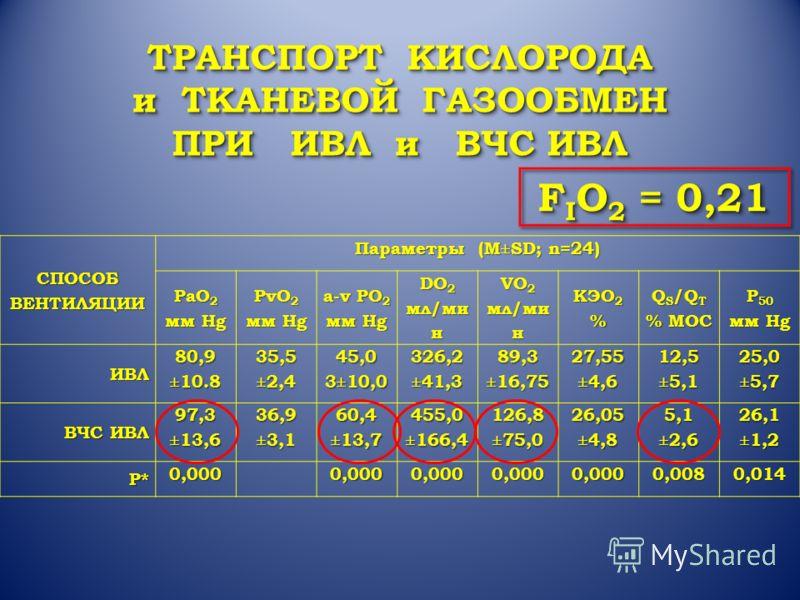 СПОСОБВЕНТИЛЯЦИИ Параметры (M±SD; n=24) PaO 2 мм Hg PvO 2 мм Hg a-v PO 2 мм Hg DO 2 мл/ми н VO 2 мл/ми н КЭО 2 % Q S /Q T % МОС P 50 мм Hg ИВЛ 80,9 ±10.8 35,5±2,445,03±10,0 326,2 ±41,389,3±16,7527,55±4,612,5±5,125,0±5,7 ВЧС ИВЛ 97,3 ±13,6 36,9±3,160,