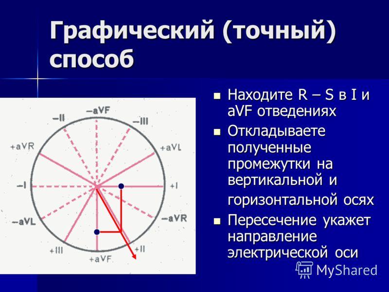 Графический (точный) способ Находите R – S в I и aVF отведениях Находите R – S в I и aVF отведениях Откладываете полученные промежутки на вертикальной и Откладываете полученные промежутки на вертикальной и горизонтальной осях Пересечение укажет напра