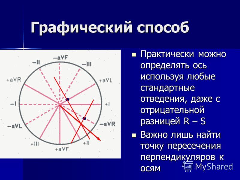 Графический способ Практически можно определять ось используя любые стандартные отведения, даже с отрицательной разницей R – S Практически можно определять ось используя любые стандартные отведения, даже с отрицательной разницей R – S Важно лишь найт