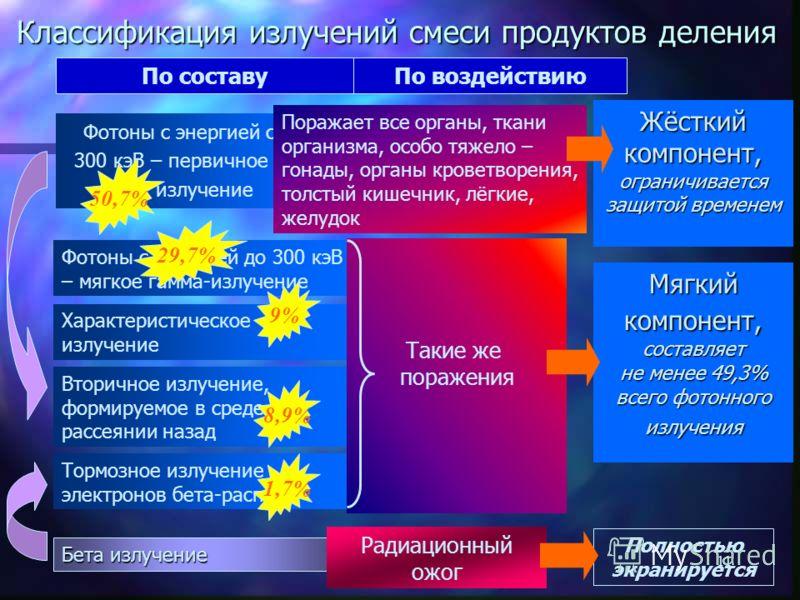 10 Структура излучения продуктов деления Анализ спектра по энергиям Шкала энергий фотонов простирается от единиц до 2200 кэВ Анализ составляющих спектра по интенсивности Интенсивности составляющих отображены площадями фигур Анализ проникающей способн