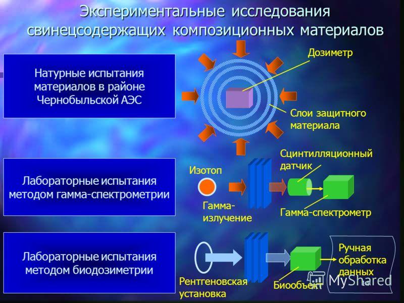 13 Ослабление аварийного излучения защитным материалом (1) 0 1 2 3 4 1.5 4.0 3.0 2.5 2.0 Коэффициент ослабления гамма-излучения Содержание свинца в материале, г/см 2 1. На графике представлен итог теоретического поиска – расчёт ослабления свинцовым э