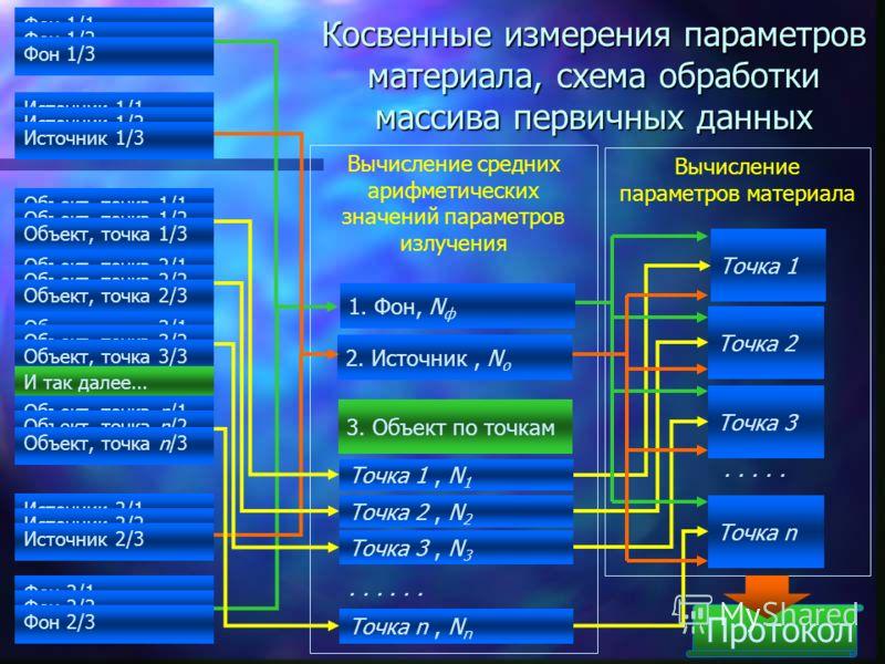 20 Прямые измерения параметров излучения, схема накопления данных Фон 1/1 Фон 1/2 Фон 1/3 Источник 1/1 Источник 1/2 Источник 1/3 Объект, точка 1/1 Объект, точка 1/2 Объект, точка 1/3 Объект, точка 2/1 Объект, точка 2/2 Объект, точка 2/3 Объект, точка