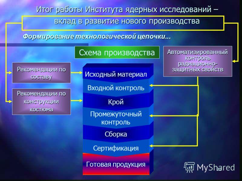 21 Косвенные измерения параметров материала, схема обработки массива первичных данных Фон 1/1 Фон 1/2 Фон 1/3 Источник 1/1 Источник 1/2 Источник 1/3 Объект, точка 1/1 Объект, точка 1/2 Объект, точка 1/3 Объект, точка 2/1 Объект, точка 2/2 Объект, точ