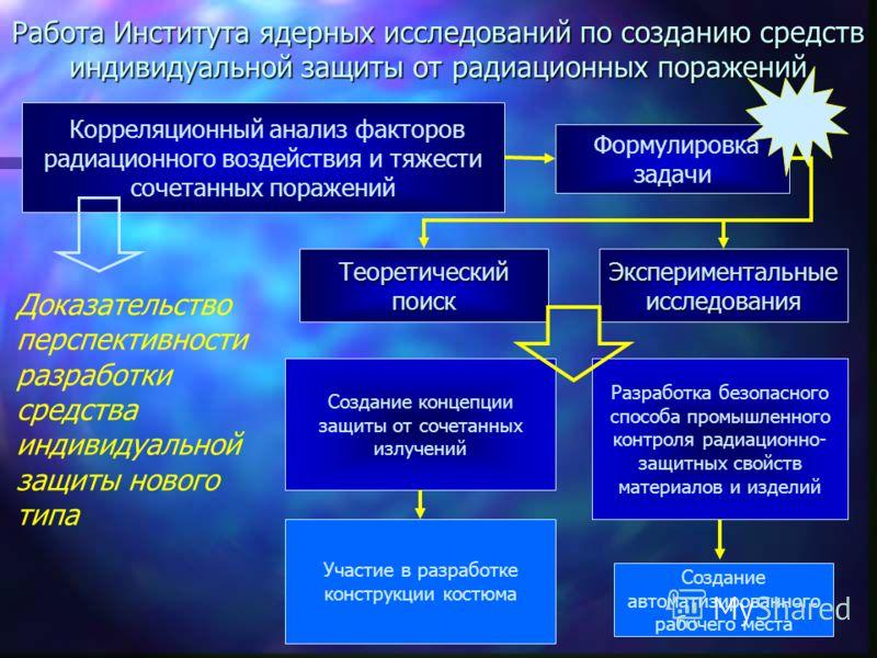 4 На основе разработок, проведённых в Институте ядерных исследований РАН (ИЯИ), была создана специальная аварийная защитная одежда пожарных для применения в условиях контролируемого и, в особенности, неконтролируемого облучения.