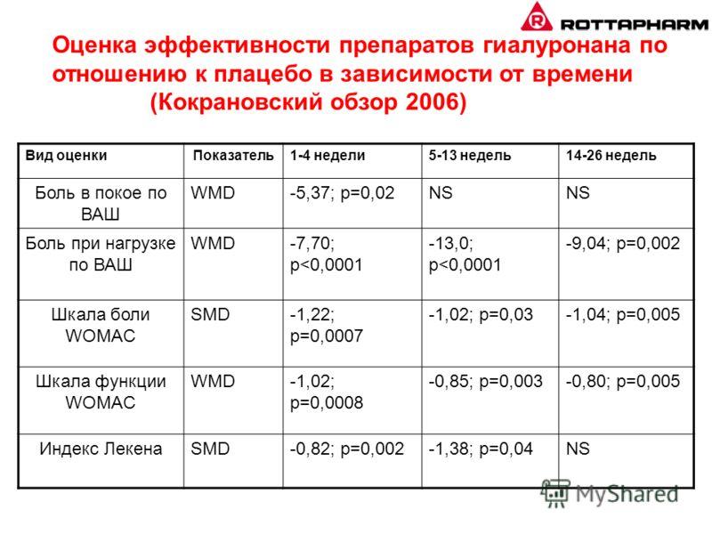 Оценка эффективности препаратов гиалуронана по отношению к плацебо в зависимости от времени (Кокрановский обзор 2006) Вид оценкиПоказатель1-4 недели5-13 недель14-26 недель Боль в покое по ВАШ WMD-5,37; p=0,02NS Боль при нагрузке по ВАШ WMD-7,70; p