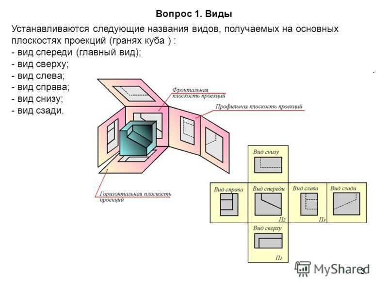 3 Вопрос 1. Виды Устанавливаются следующие названия видов, получаемых на основных плоскостях проекций (гpанях куба ) : - вид спереди (главный вид); - вид сверху; - вид слева; - вид справа; - вид снизу; - вид сзади.