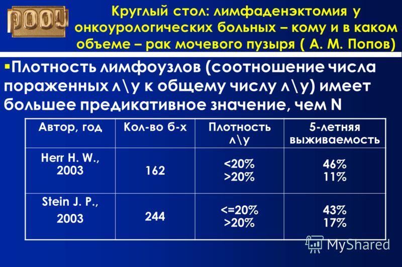 Круглый стол: лимфаденэктомия у онкоурологических больных – кому и в каком объеме – рак мочевого пузыря ( А. М. Попов) Плотность лимфоузлов (соотношение числа пораженных л\у к общему числу л\у) имеет большее предикативное значение, чем N Автор, годКо