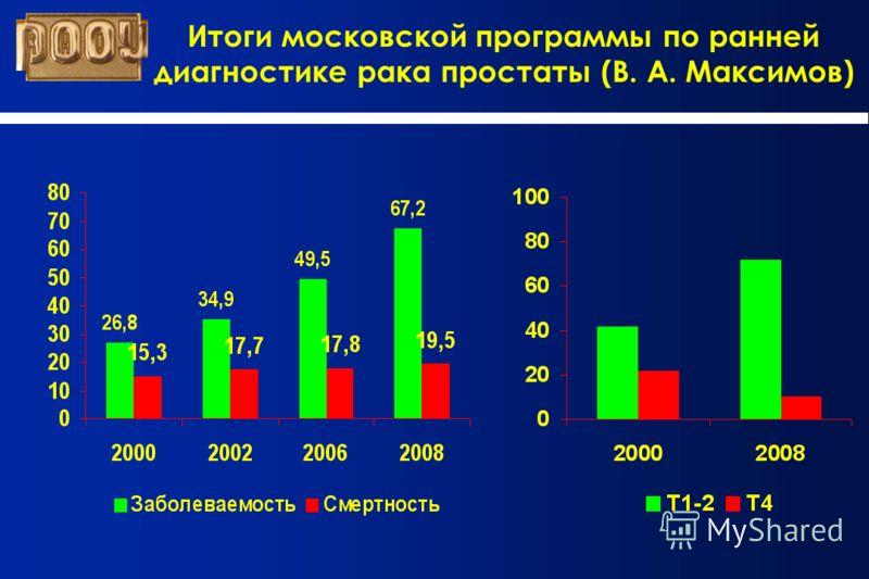 Итоги московской программы по ранней диагностике рака простаты (В. А. Максимов)