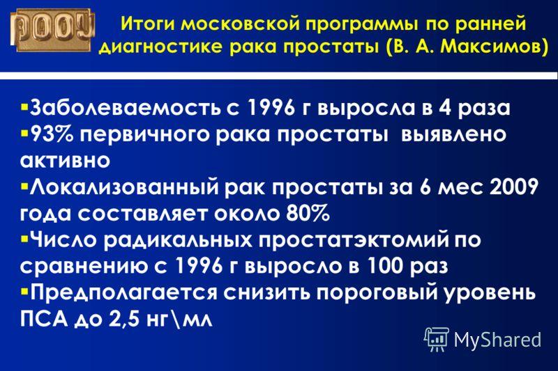 Итоги московской программы по ранней диагностике рака простаты (В. А. Максимов) Заболеваемость с 1996 г выросла в 4 раза 93% первичного рака простаты выявлено активно Локализованный рак простаты за 6 мес 2009 года составляет около 80% Число радикальн