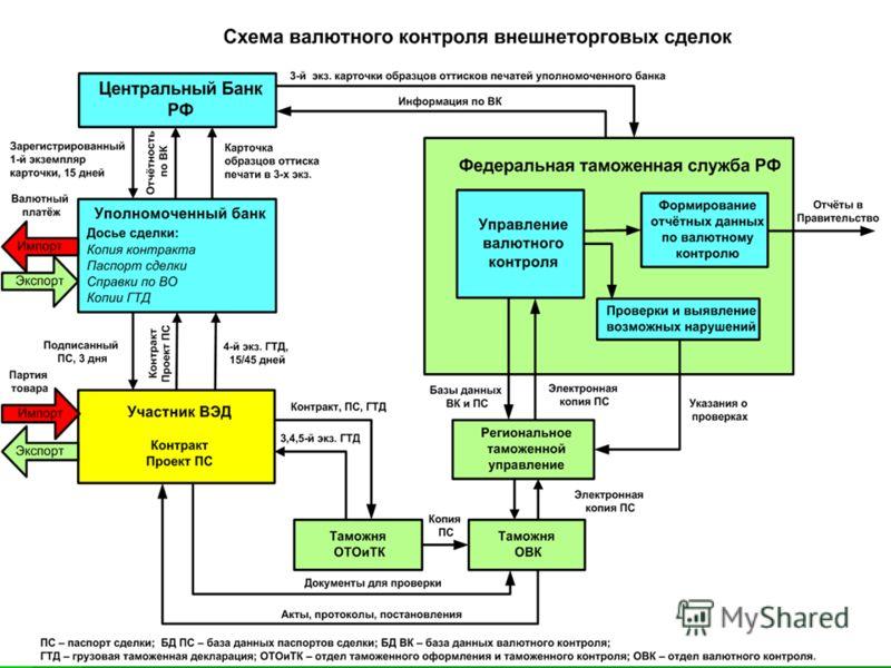 Система возврата ндс в россии импорт