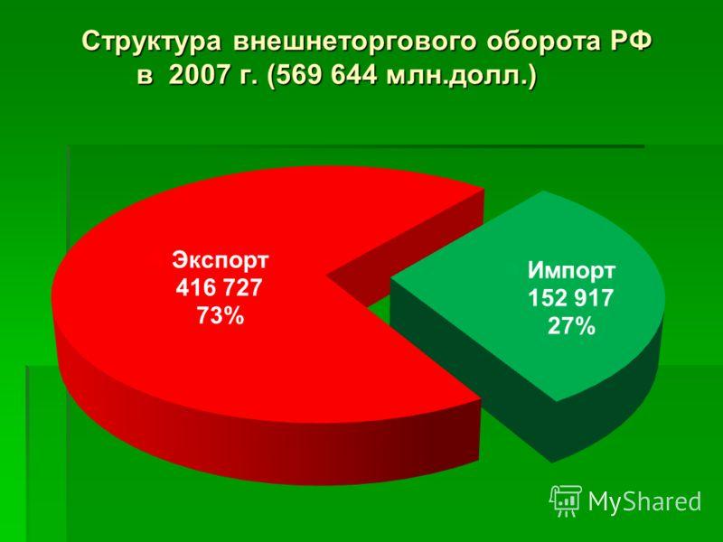 Структура внешнеторгового оборота РФ в 2007 г. (569 644 млн.долл.)