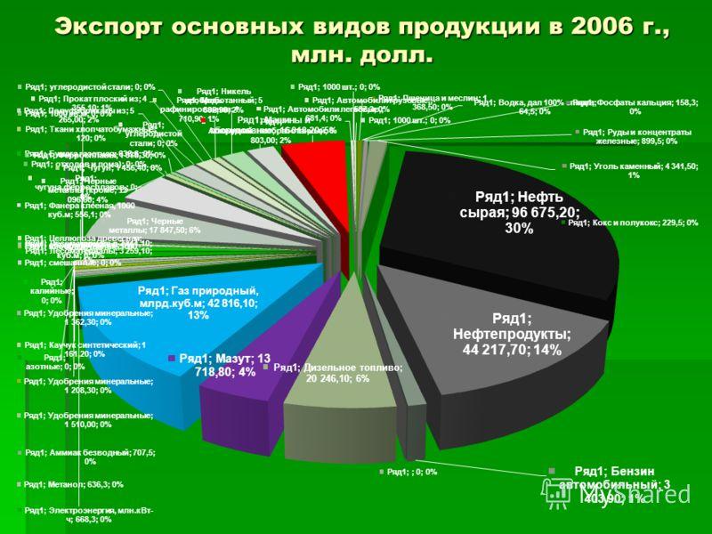 Экспорт основных видов продукции в 2006 г., млн. долл.