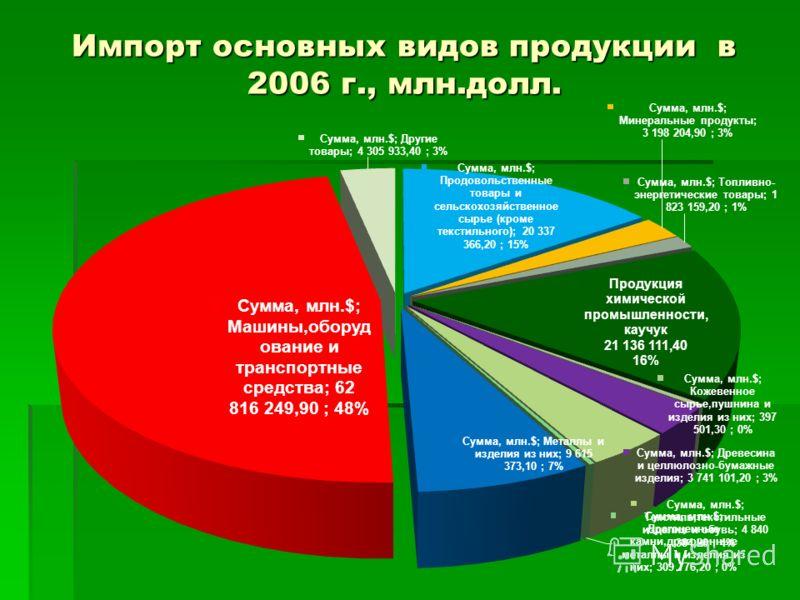 Импорт основных видов продукции в 2006 г., млн.долл.