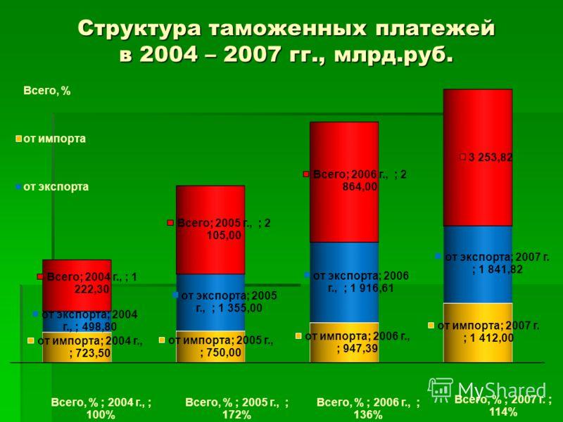 Структура таможенных платежей в 2004 – 2007 гг., млрд.руб.