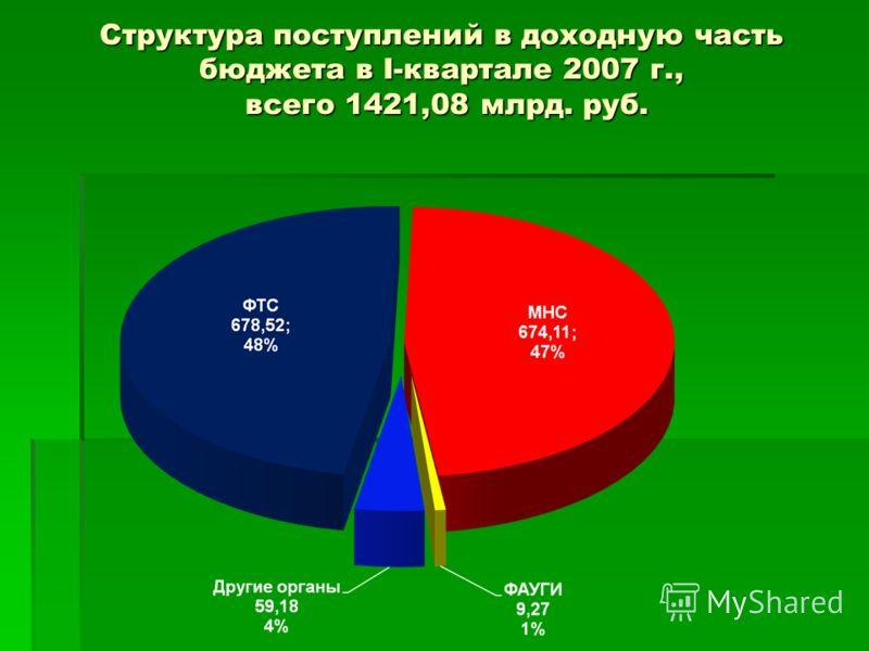Структура поступлений в доходную часть бюджета в I-квартале 2007 г., всего 1421,08 млрд. руб.