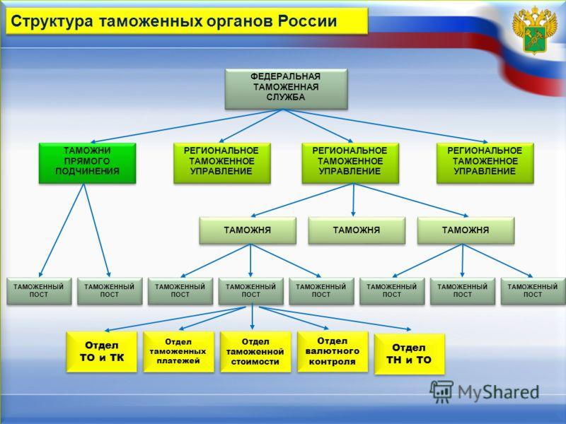 Структура таможенных органов России ФЕДЕРАЛЬНАЯ ТАМОЖЕННАЯ СЛУЖБА ФЕДЕРАЛЬНАЯ ТАМОЖЕННАЯ СЛУЖБА ТАМОЖНИ ПРЯМОГО ПОДЧИНЕНИЯ ТАМОЖНИ ПРЯМОГО ПОДЧИНЕНИЯ РЕГИОНАЛЬНОЕ ТАМОЖЕННОЕ УПРАВЛЕНИЕ РЕГИОНАЛЬНОЕ ТАМОЖЕННОЕ УПРАВЛЕНИЕ РЕГИОНАЛЬНОЕ ТАМОЖЕННОЕ УПРАВЛ