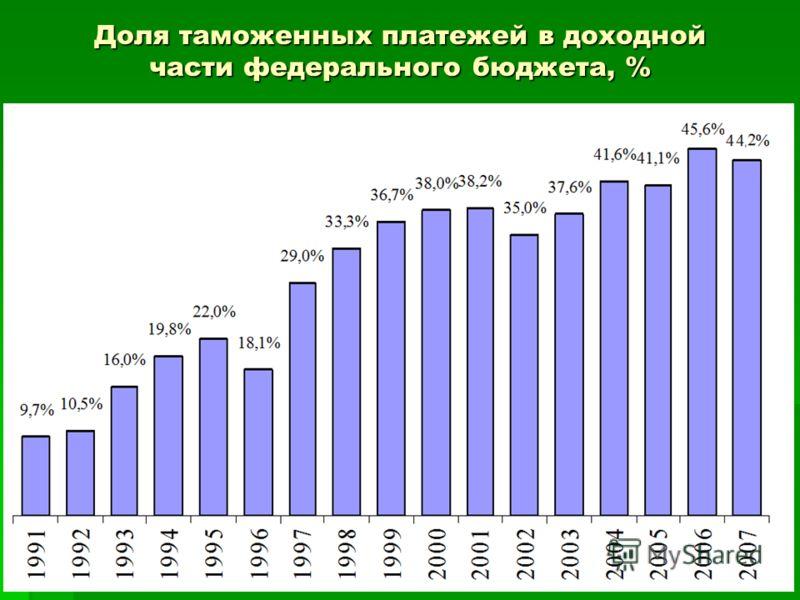 Доля таможенных платежей в доходной части федерального бюджета, %