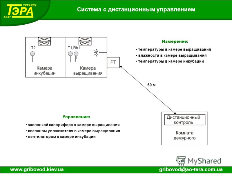 Система с дистанционным управлением www.gribovod.kiev.uagribovod@ao-tera.com.ua 60 м Измерение: температуры в камере выращивания влажности в камере выращмвания температуры в камере инкубации Управление: заслонкой калорифера в камере выращивания клапа
