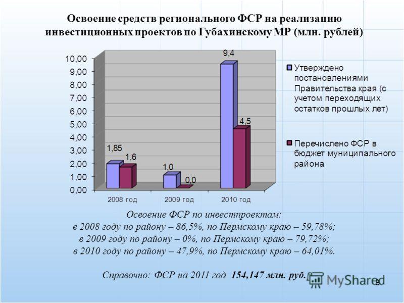 8 Освоение средств регионального ФСР на реализацию инвестиционных проектов по Губахинскому МР (млн. рублей) Освоение ФСР по инвестпроектам: в 2008 году по району – 86,5%, по Пермскому краю – 59,78%; в 2009 году по району – 0%, по Пермскому краю – 79,