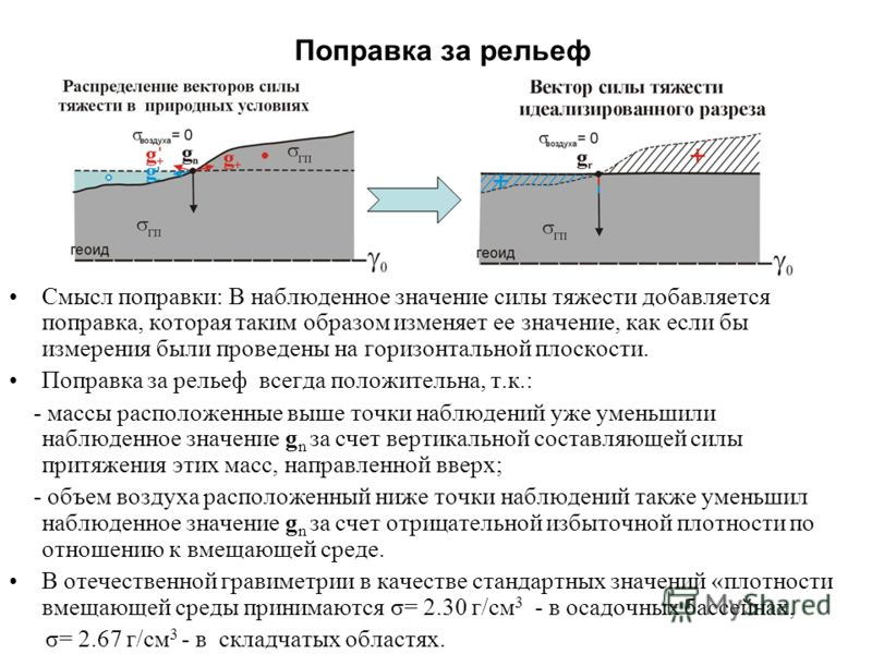 Поправка за рельеф Смысл поправки: В наблюденное значение силы тяжести добавляется поправка, которая таким образом изменяет ее значение, как если бы измерения были проведены на горизонтальной плоскости. Поправка за рельеф всегда положительна, т.к.: -