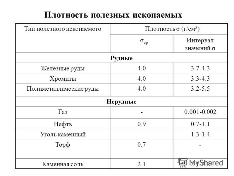 Плотность полезных ископаемых Тип полезного ископаемого Плотность σ (г/см 3 ) σ ср Интервал значений σ Рудные Железные руды4.03.7-4.3 Хромиты4.03.3-4.3 Полиметаллические руды4.03.2-5.5 Нерудные Газ-0.001-0.002 Нефть0.90.7-1.1 Уголь каменный1.3-1.4 То