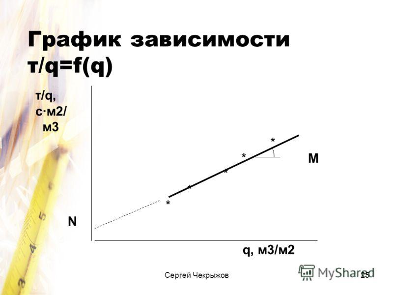 Сергей Чекрыжов25 График зависимости τ/q=f(q) τ/q, с·м2/ м3 * * M * N q, м3/м2