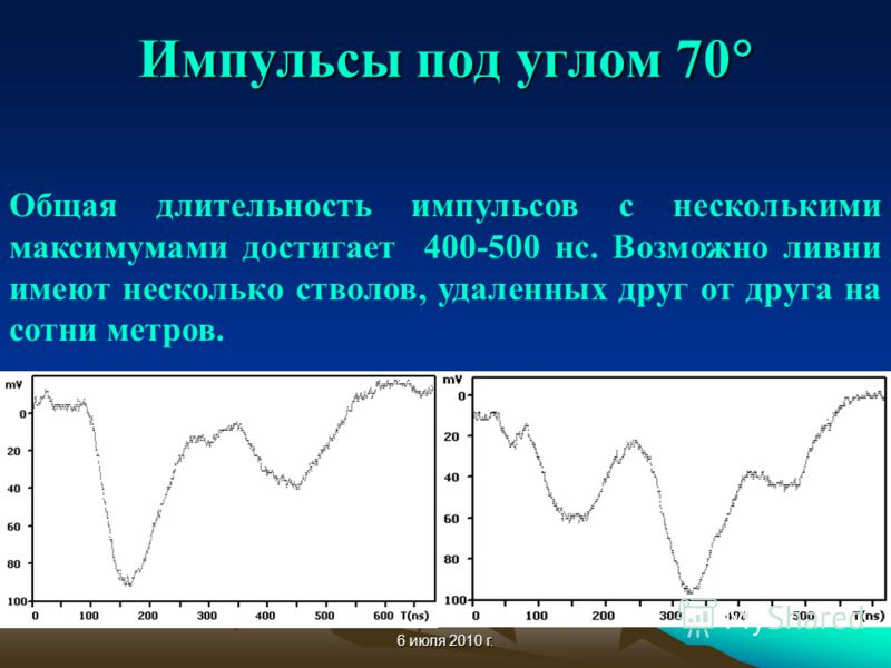 6 июля 2010 г. Импульсы под углом 70 Импульсы под углом 70 Общая длительность импульсов c несколькими максимумами достигает 400-500 нс. Возможно ливни имеют несколько стволов, удаленных друг от друга на сотни метров.
