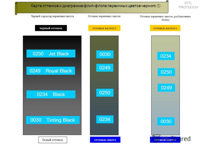 Карта оттенков и диаграмма флип-флопа первичных цветов черного Черный характер первичных цветов 0234 0250 0249 0030 оттенки синего оттенки желтого Оттенки первичных цветов, разбавленные белым 0250 Jet Black 0234 Black 0249 Royal Black 0030 Tinting Bl