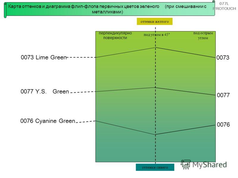 Карта оттенков и диаграмма флип-флопа первичных цветов зеленого (при смешивании с металликами) 0076 Cyanine Green 0077 Y.S. Green 0073 Lime Green 0073 0077 0076 оттенки синего оттенки желтого 077L PROTOUC H перпендикулярно поверхности под углом в 45°