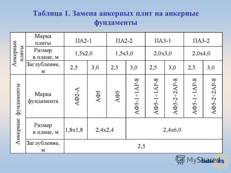 Таблица 1. Замена анкерных плит на анкерные фундаменты