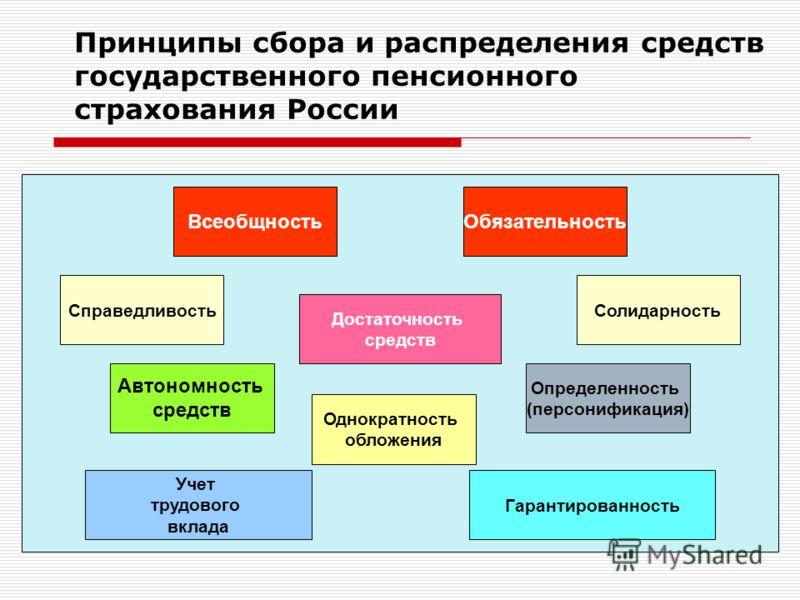 Принципы сбора и распределения средств государственного пенсионного страхования России ВсеобщностьОбязательность СправедливостьСолидарность Достаточность средств Автономность средств Однократность обложения Определенность (персонификация) Учет трудов