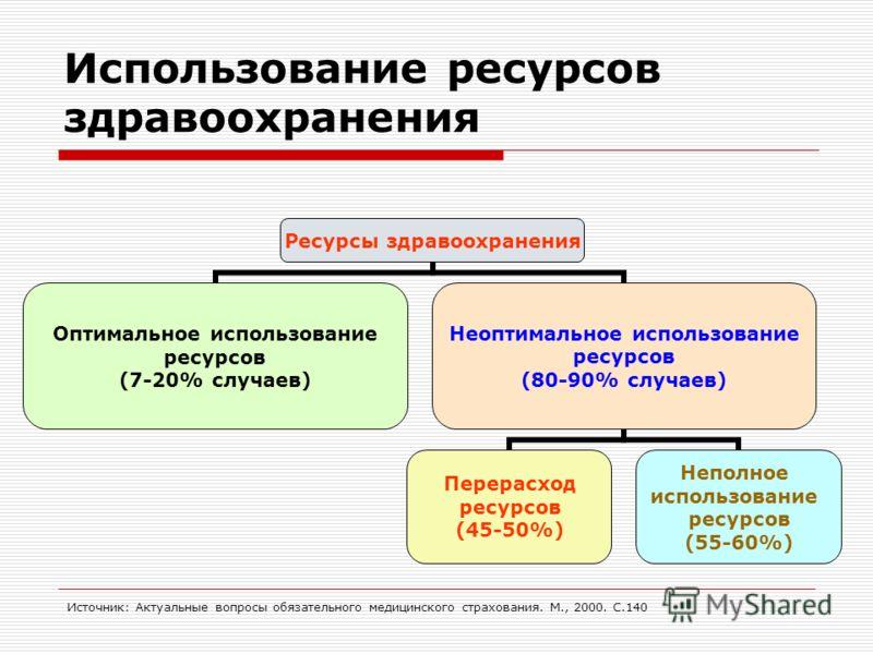 Использование ресурсов здравоохранения Ресурсы здравоохранения Оптимальное использование ресурсов (7-20% случаев) Неоптимальное использование ресурсов (80-90% случаев) Перерасход ресурсов (45-50%) Неполное использование ресурсов (55-60%) Источник: Ак