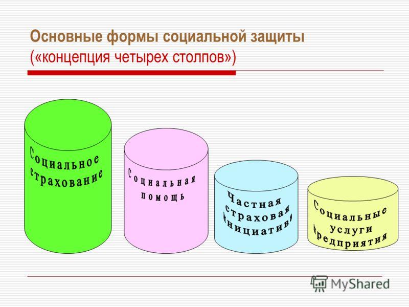 Основные формы социальной защиты («концепция четырех столпов»)