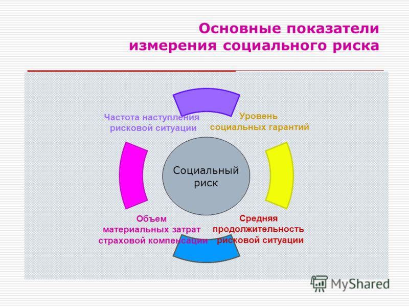 Основные показатели измерения социального риска Социальный риск