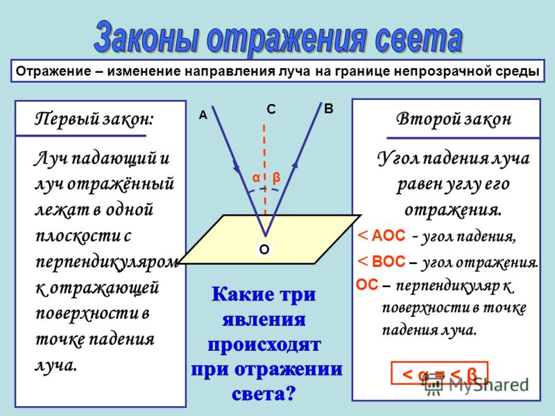 Отражение – изменение направления луча на границе непрозрачной среды Первый закон: Луч падающий и луч отражённый лежат в одной плоскости с перпендикуляром к отражающей поверхности в точке падения луча. Второй закон Угол падения луча равен углу его от