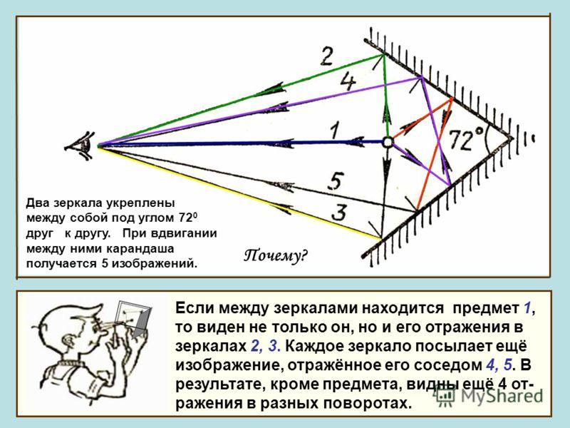 Два зеркала укреплены между собой под углом 72 0 друг к другу. При вдвигании между ними карандаша получается 5 изображений. Почему? Если между зеркалами находится предмет 1, то виден не только он, но и его отражения в зеркалах 2, 3. Каждое зеркало по