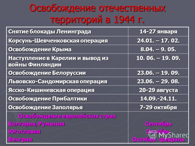 Освобождение отечественных территорий в 1944 г. Снятие <a href='http://www.myshared.ru/slide/282467/' title='блокада ленинграда'>блокады Ленинграда</a